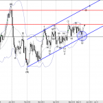 USDCAD Daily Chart