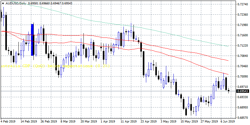 AUDUSD: Business Confidence Index Failed to Attract Bids