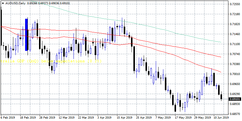 AUDUSD Testing the 0.69 Support
