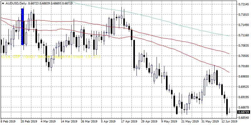 AUDUSD Trades Flat at Four Week Lows
