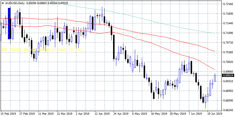 AUDUSD: Strong Resistance Ahead at 0.6973