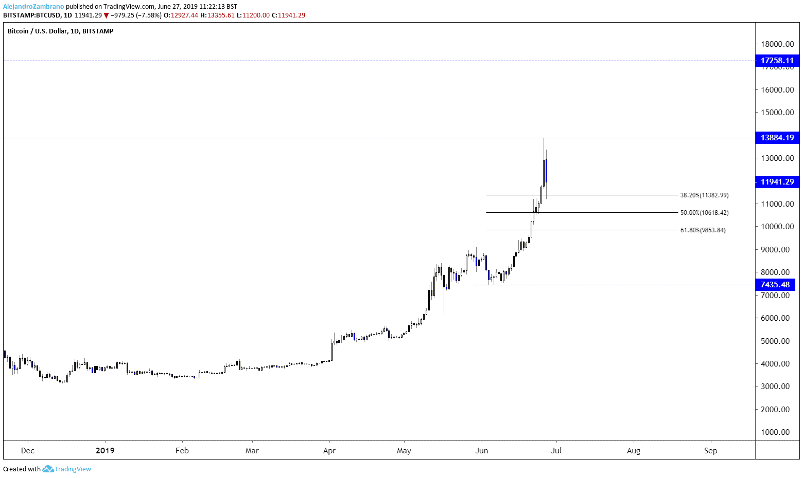 bitcoin dropping now