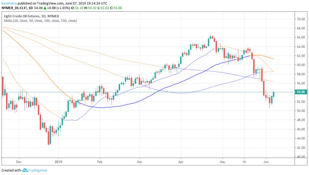 Crude oil: A Deep Breath for Bulls