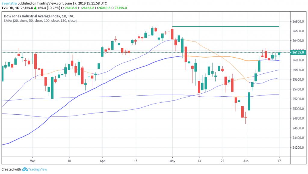 Dow Starts Higher ahead of FOMC Meeting