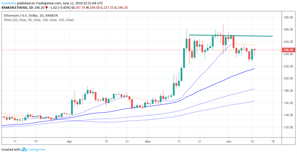 Ethereum Looking for a Break Above 254