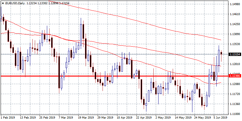 EURUSD: consolidation around 1.13