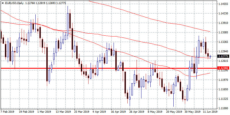 EURUSD: Can 1.1270 Hold the Pressure?