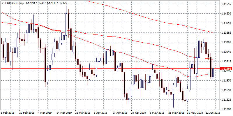 EURUSD Tests the Resistance at 1.1245