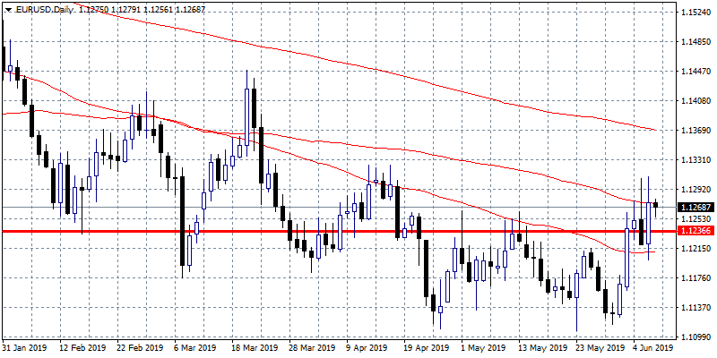 EURUSD: More Upside Looks Possible