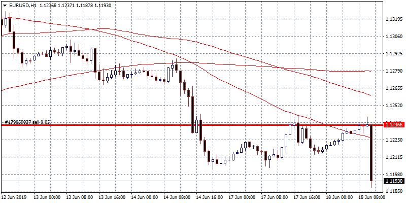 Draghi: Dovish Comments Sends EURUSD below 1.12