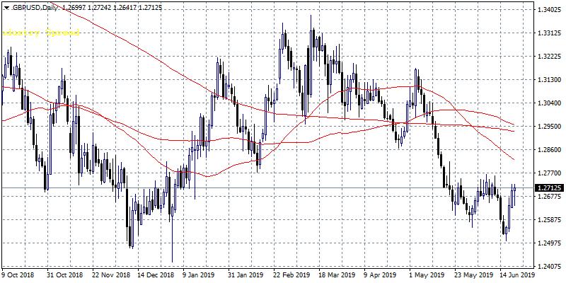 GBPUSD Climbs Above 1.27