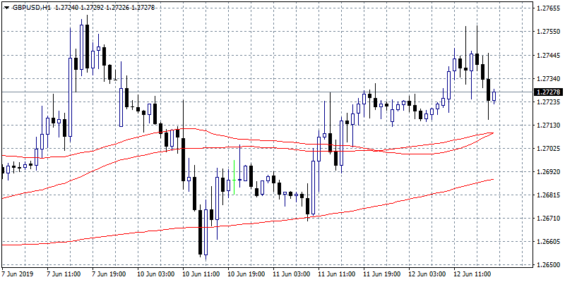 GBPUSD Extends the Range High