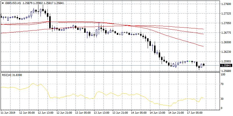 Pound Consolidates Below 1.26