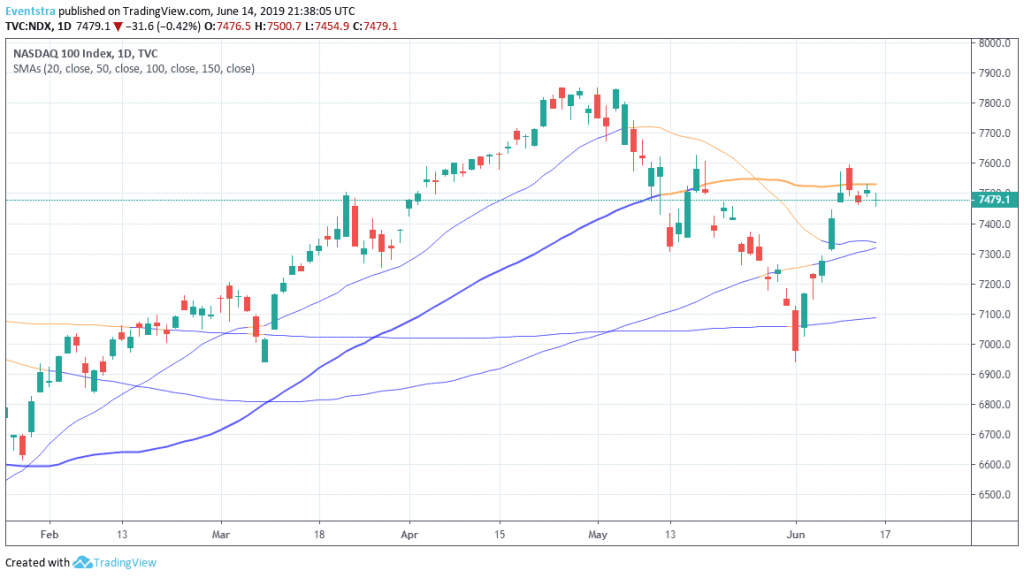 Nasdaq Looking for Direction