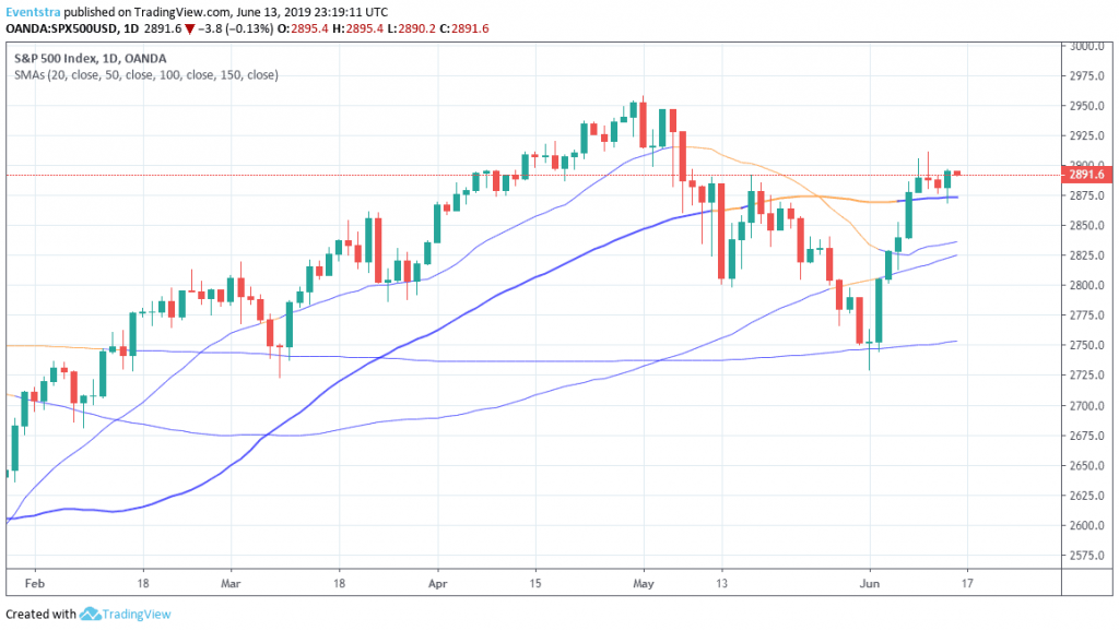 S&P 500 Ends higher Despite Iran Tensions