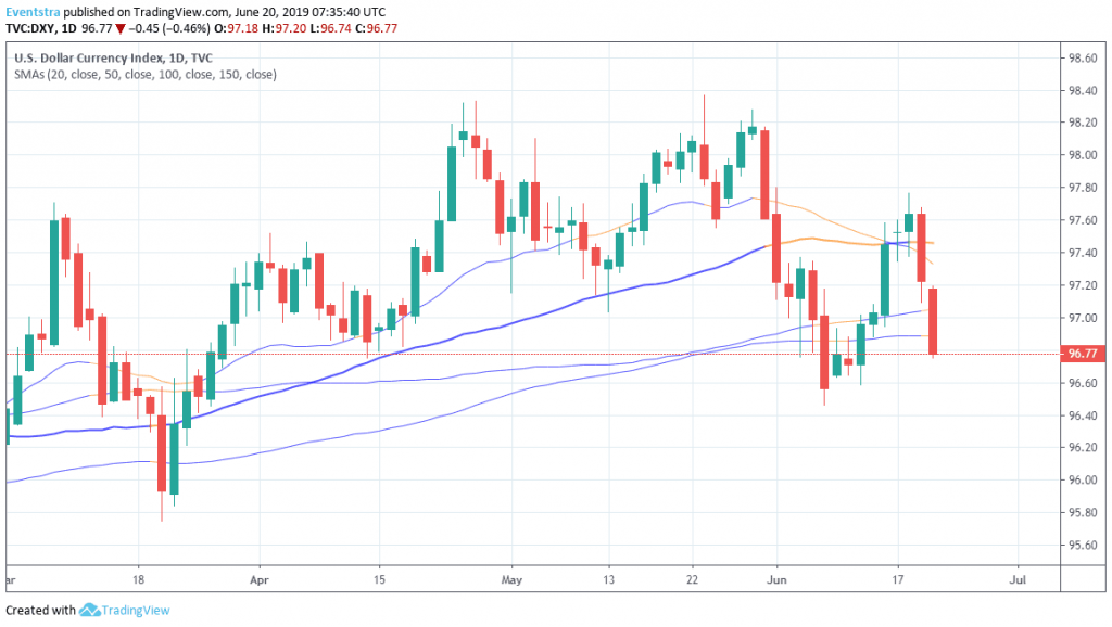 Fed Pressures the USD Index