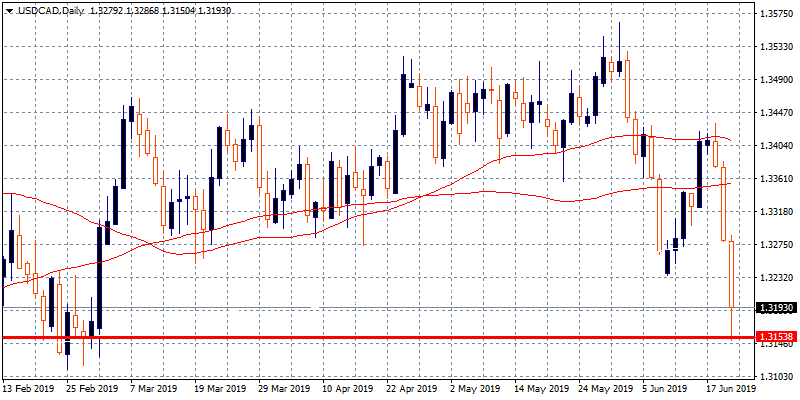 USDCAD Test 1.3150 and Rebounds