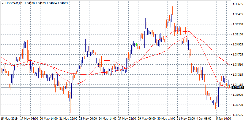 USDCAD Rebounds Above 1.34