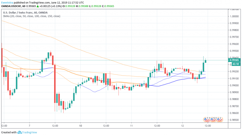USDCHF: Higher for Third Day