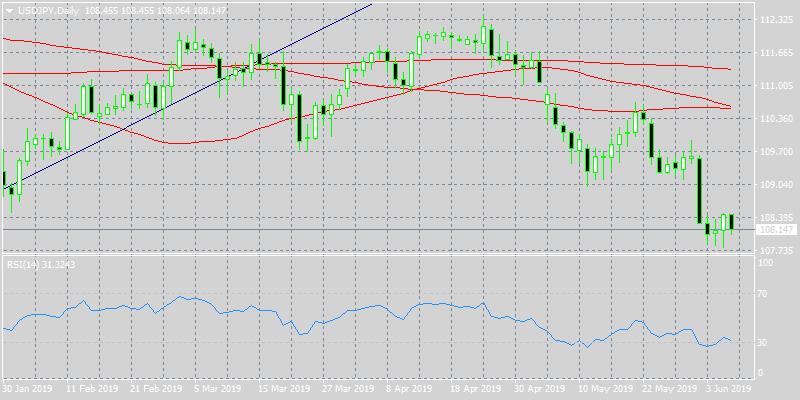 USDJPY Retreats as Yen Gains Momentum