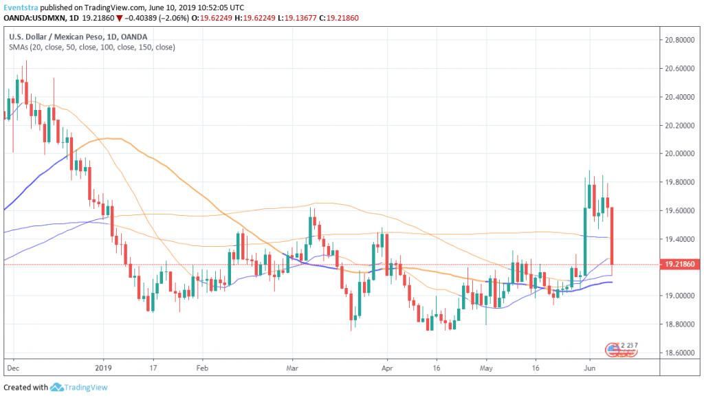 USDMXN: Peso Gains Over 2%