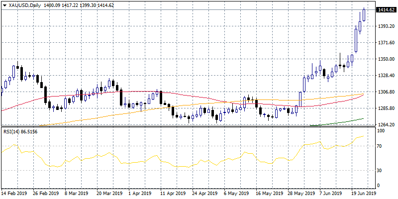 Gold: Bulls Looking for a Break Above 1,411