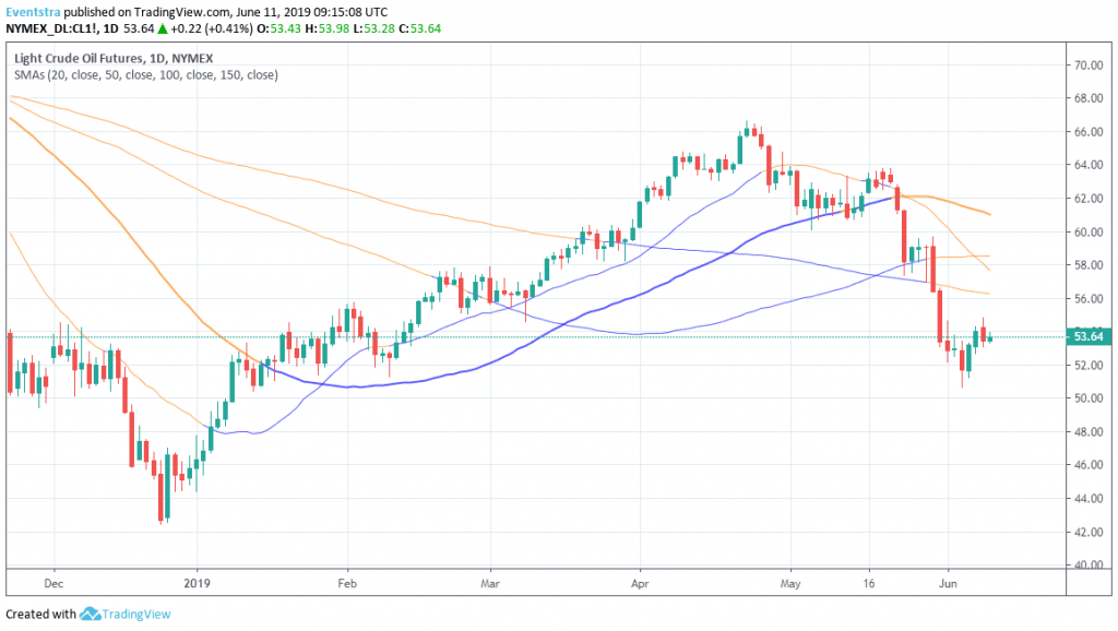 Crude oil: Is relief Rally Over?