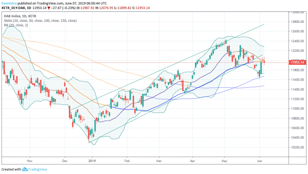 DAX to Continue in Positive Momentum