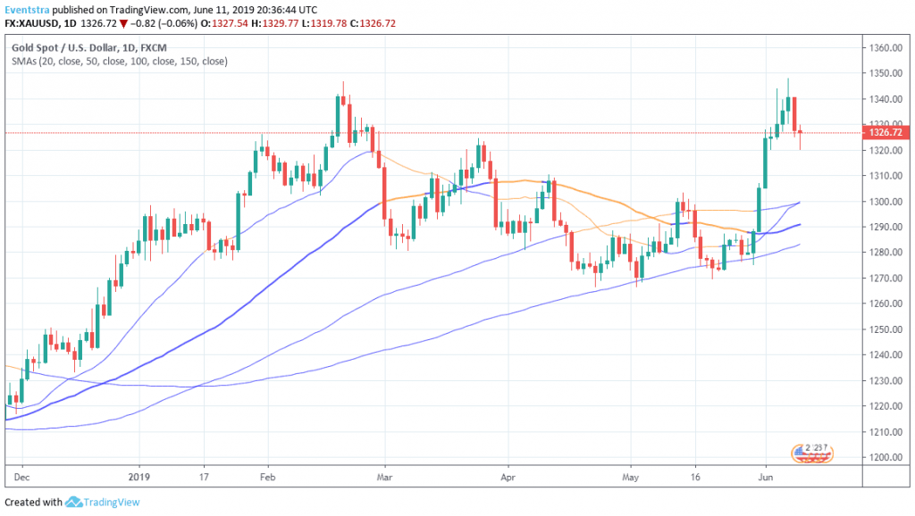 Gold Finds Support at the 200 Hour MA and Rebounds