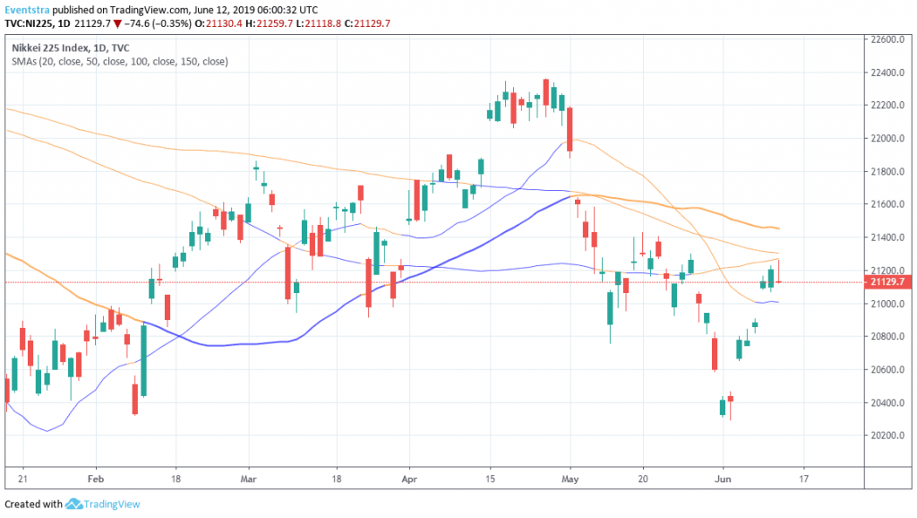 Nikkei Trades Flat, Positive Momentum Holds