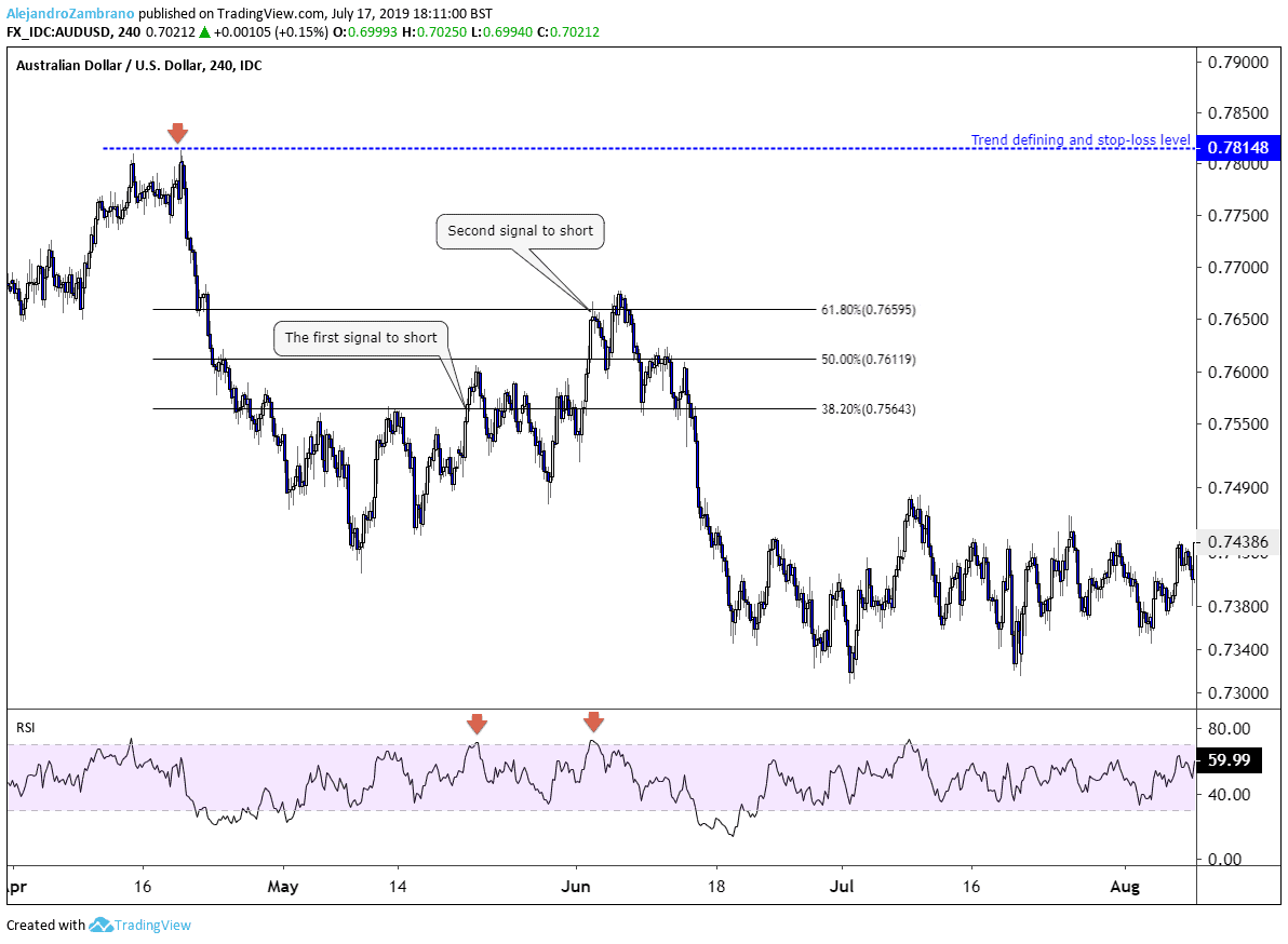 Applied Trend Followin Strategy in AUDUSD