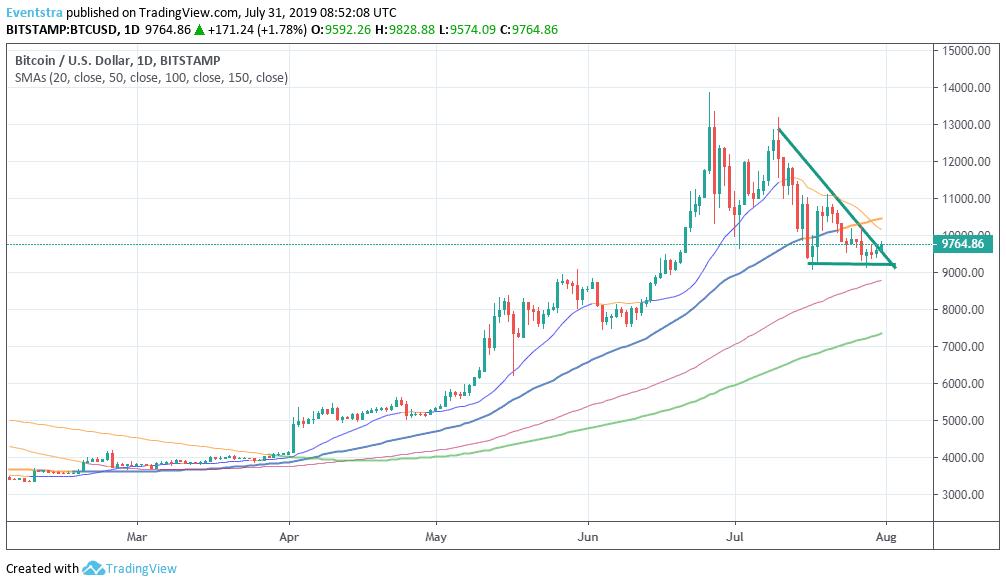 Bitcoin - BTC: Positive Momentum Above 9,250