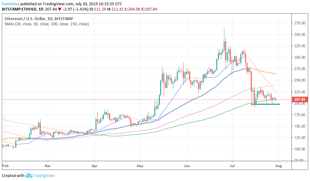 ETH – Ethereum Bulls Looking for A Break Above $211