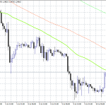 UK GDP Came in at 0.3%, GBPUSD at Daily High