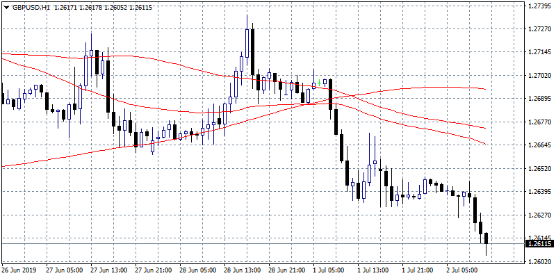 GBPUSD At 9 Days Low After Worst Construction PMI