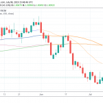 USDCAD Rebounds after Approaching YTD Low