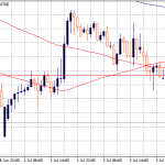 USDCAD Approaches YTD Low