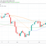 Crude Oil Pauses at 100 Day MA