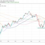 Crude Oil Fails to Capitalize the Bullish EIA Weekly Report