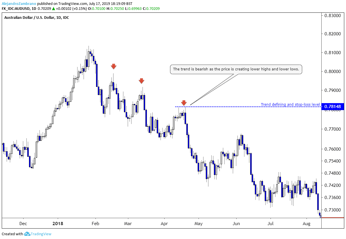 Down trend in the AUDUSD