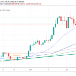 Gold Breaches 1,400, Momentum Shifted to the Downside