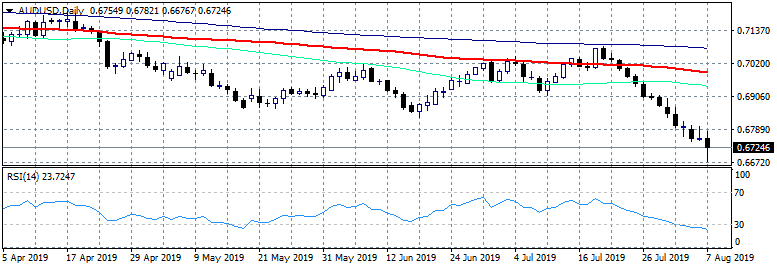 AUDUSD at 10 Year Lows, After 14 Consecutive Negative Sessions