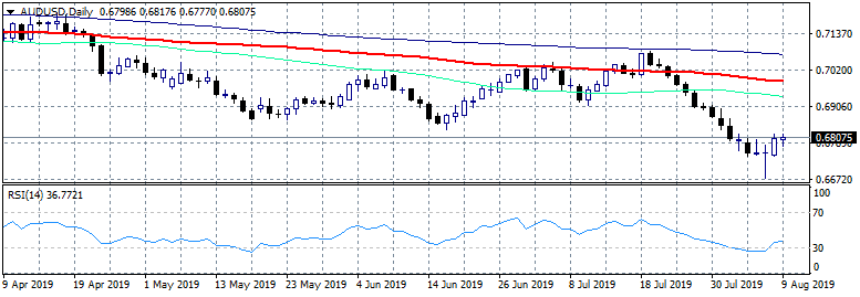 AUDUSD Stalls for Second Day at 0.6817