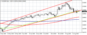 EURGBP traders will watch the Germany July retail sales data at 6:00GMT