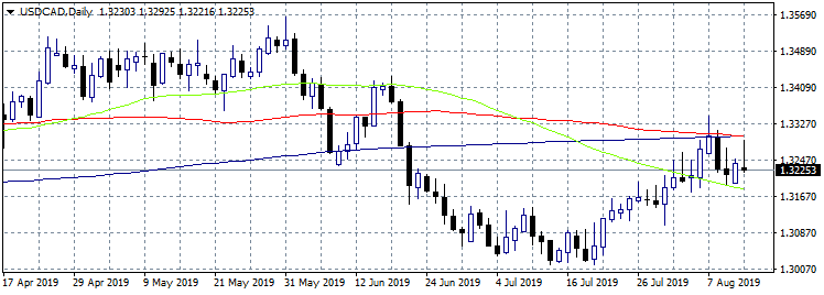 USDCAD Trapped Between the 50 and 100 Day MA