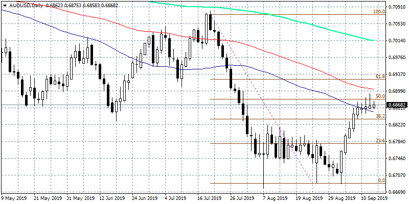 AUDUSD Stalls at 50% Fibonacci Retracement
