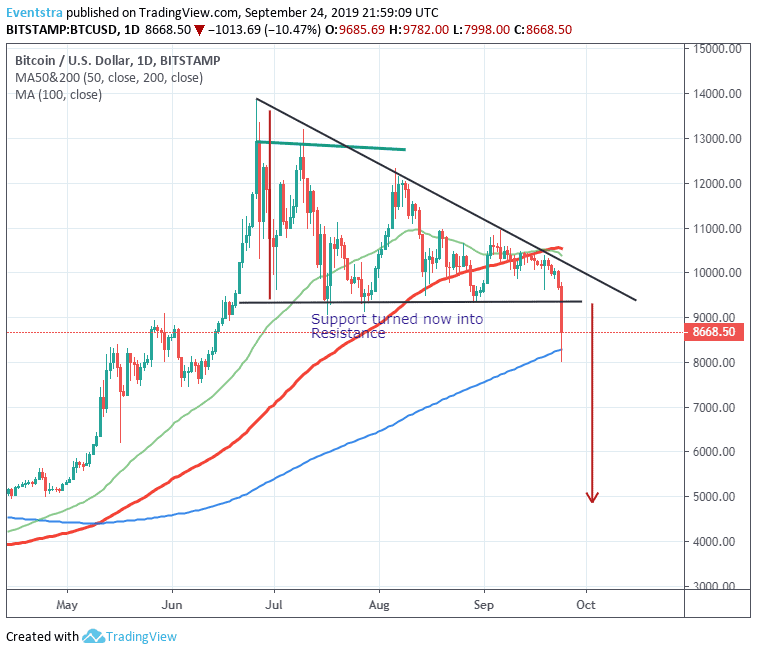 Bitcoin Slumps to 3-Month Lows, Watch These Levels!