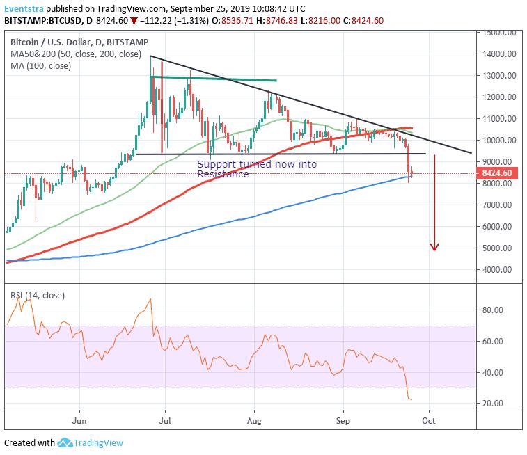 Bitcoin Bears Looking for A break Below 8,310