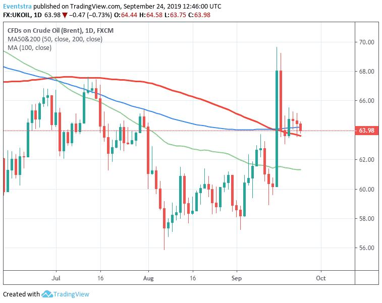 Crude Oil Breaks Below 50-day MA, Next Target 63.62
