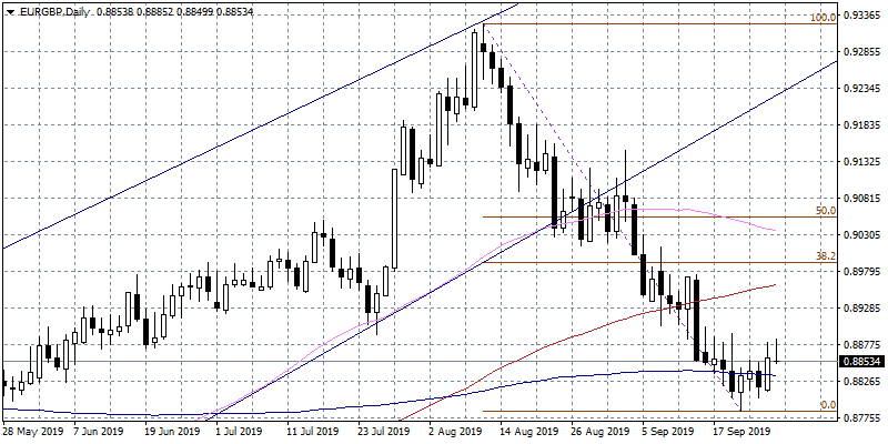 EURGBP Retreats to daily lows Amid Euro Weakness